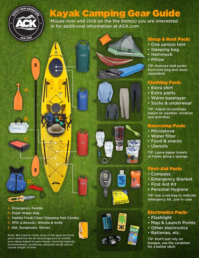 Kayak Camping Gear Guide