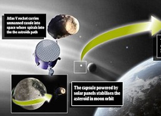 Nasa plans to 'lasso' asteroid the size of two double-decker buses and turn it into a space station to orbit the moon  | Mail Online