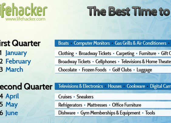 Lifehacker's The Best Time To Buy Anything chart