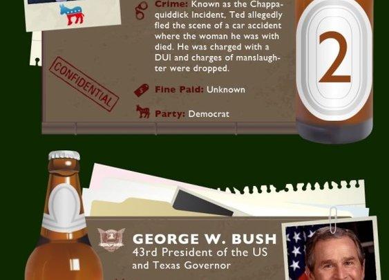 Most Scandalous DUIs in US Politics | Munoz Law Office