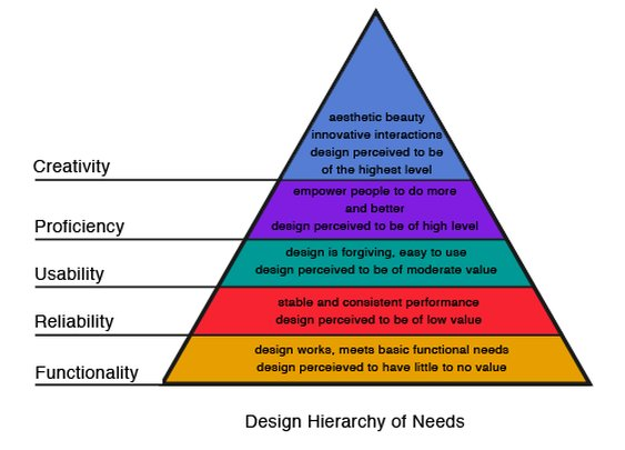 Designing For A Hierarchy Of Needs | Smashing Magazine