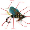 Anatomy of a Fishing Fly