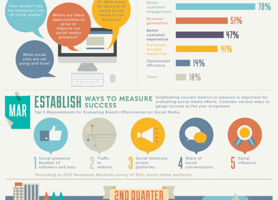 Manage Social Media the Easy Way in 2013 [INFOGRAPHIC] | Intuit Small Business Blog