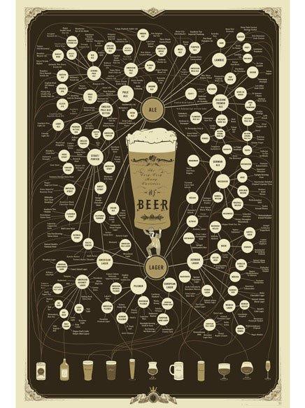 The Very, Very Many Varieties of Beer Poster