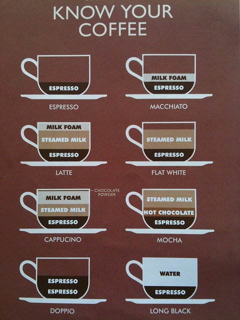 Know your coffee.