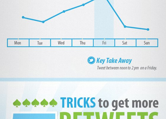 The Art of Getting Retweets [Infographic]