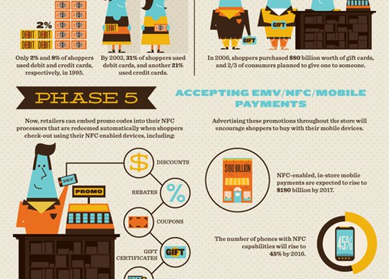 The Evolution of the Consumer Checkout Experience