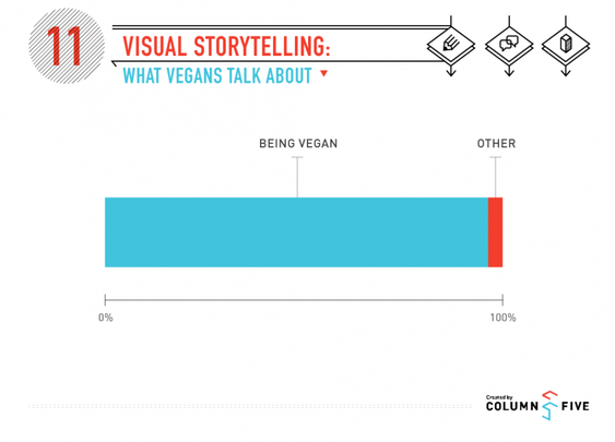Visual Storytelling: What Vegans Talk About
