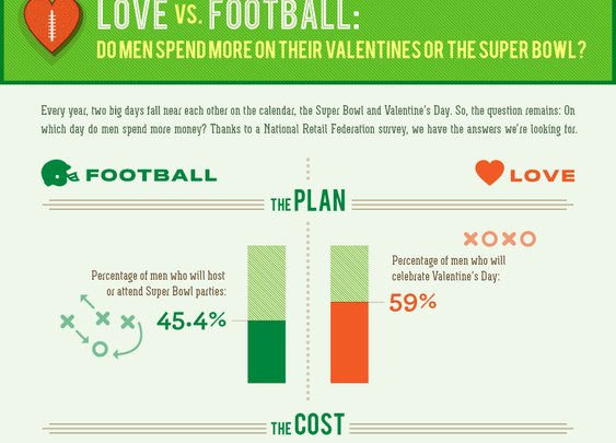 MintLife Blog | Personal Finance News & Advice |   Love Vs. Football: Do Men Spend More On Their Valentines or On the Super Bowl?