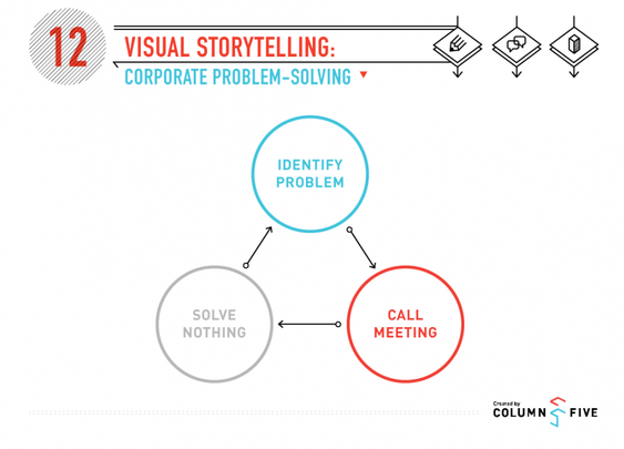 Visual Storytelling: Corporate Problem Solving