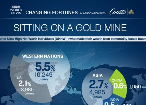 Changing Fortunes - Sitting on a Gold mine   [ INFOGRAPHIC ]