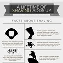 A Lifetime of Shaving Adds Up   The Art of Shaving