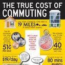 Cost of Commuting Infographic | StreamlineRefinance.net