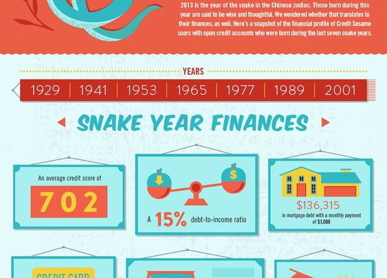 Chinese New Year: What it Means for Your Finances!