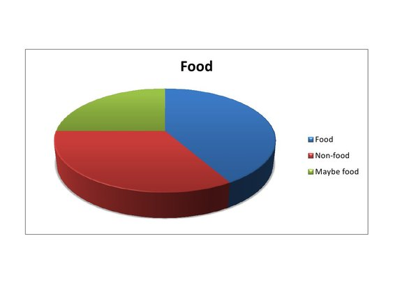 Food Pie Chart