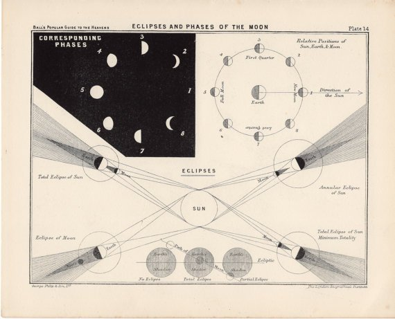 1910 eclipse and phases of the moon
