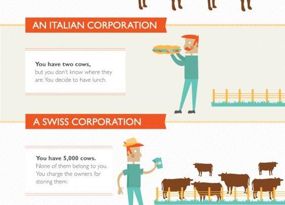 Amusing Infographic on Various Socio-economic Systems