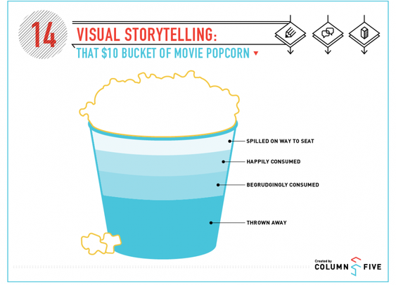 Visual Storytelling: That $10 Bucket of Movie Popcorn