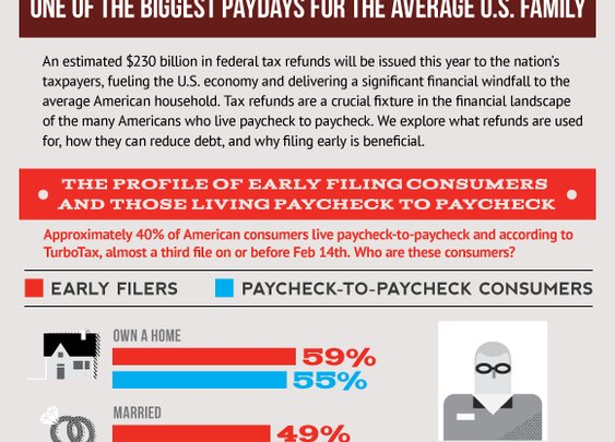 Tax Refunds:  One of the Biggest Paydays for the Average U.S. Family | American Tax and Financial Center