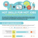 In-Demand Jobs and Skill Sets for 2013