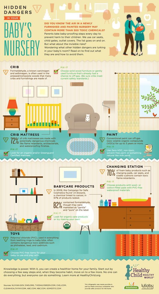Hidden Dangers in Your Baby's Nursery | Healthy Child Healthy World