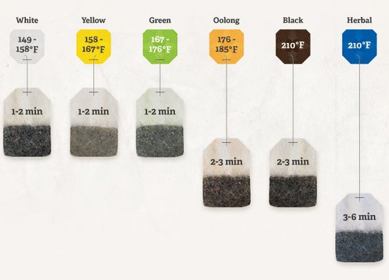 Tea Tip Sheet