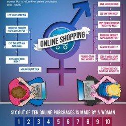 Men VS Women, Online Shopping   Visual.ly