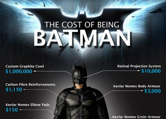 The Real Cost Of Being Batman