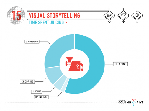 Visual Storytelling: Time Spent Juicing