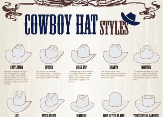 How to Identify Cowboy Hat Styles