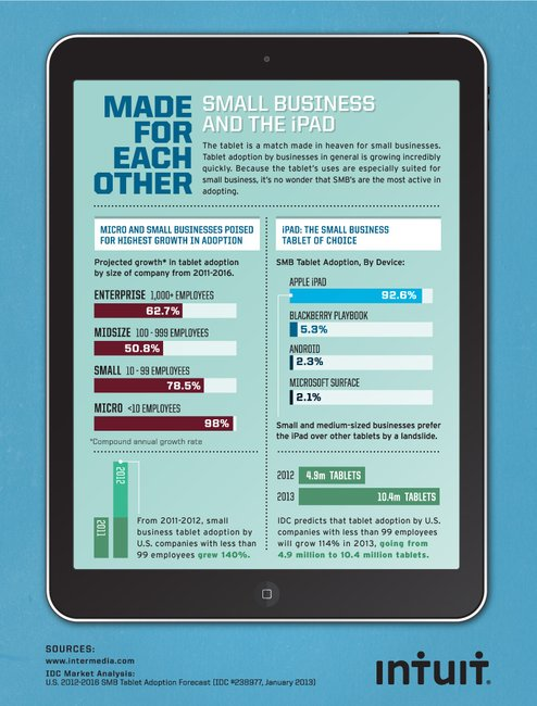 Small Business and the iPad - Intuit Quickbooks