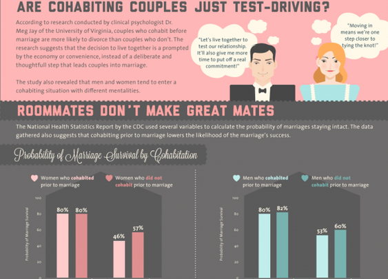 Why Living Together Before Marriage Is A Bad Idea [Infographic] - Business Insider