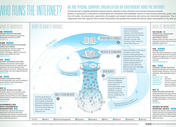 We've got answer to Who Runs the Internet and who owns it (Infographic)