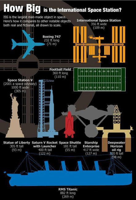 Just How Big is the ISS?