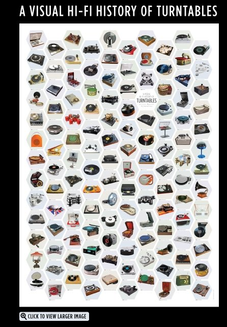 History Of Turntables Poster