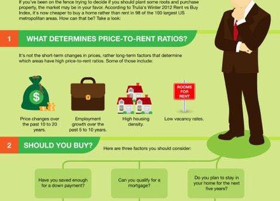 Best Advises Explaining Should You Rent Or Buy