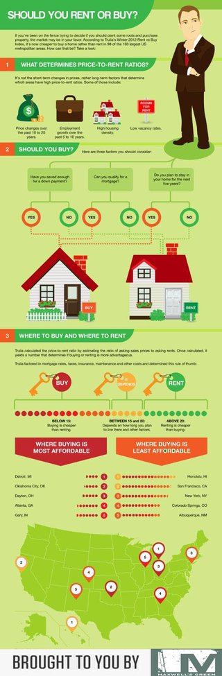 Best Advises Explaining Should You Rent Or Buy