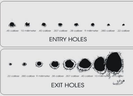 Entry and Exit Holes