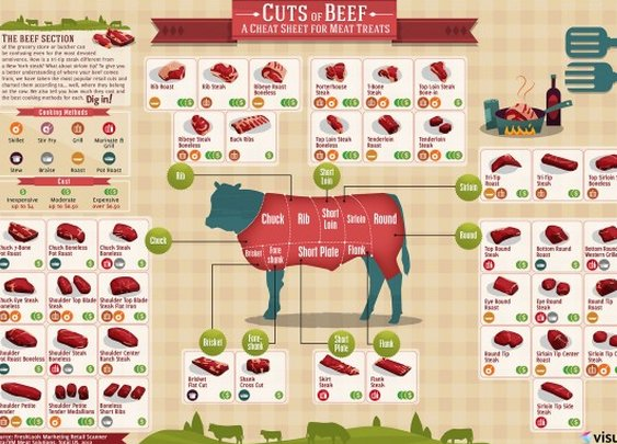 A Cheat Sheet for Cuts of Beef