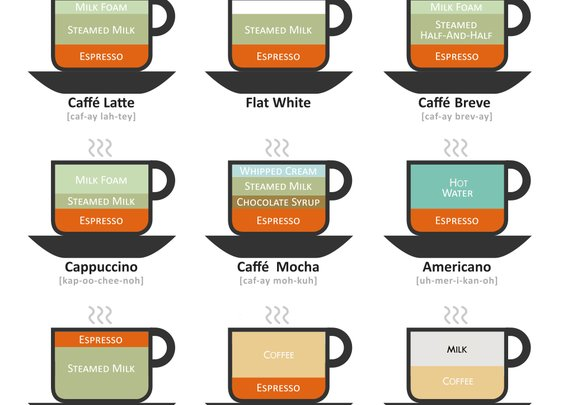 The differences between each coffee drink