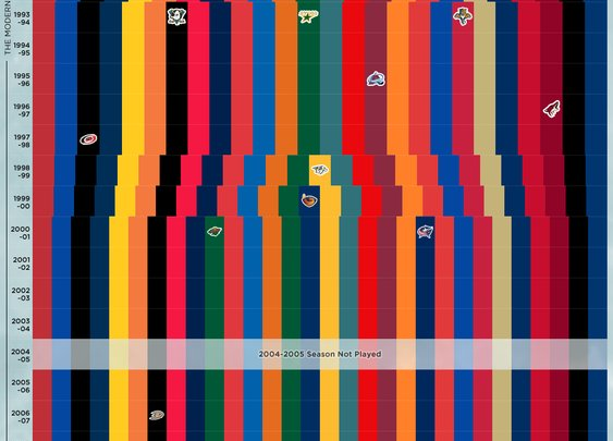 Infographic history of NHL teams #Infographics #NHL