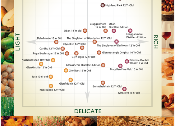 The Single Malt Whisky Flavour Map - A World of Flavour - Choosing Whisky - Home