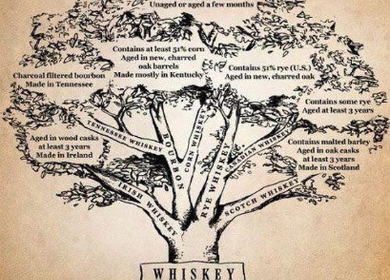 Whiskey Family Tree