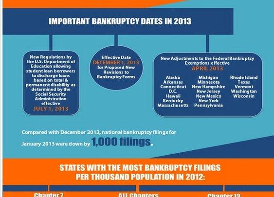 Going for Broke: US Bankruptcy Filings [Infographic] - StumbleUpon
