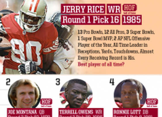 Top 10 Draft Picks Infographic by Team