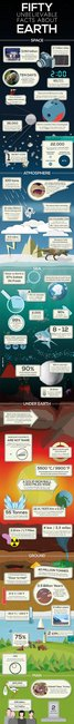 Unbelievable facts about Earth, Space, Seas, People