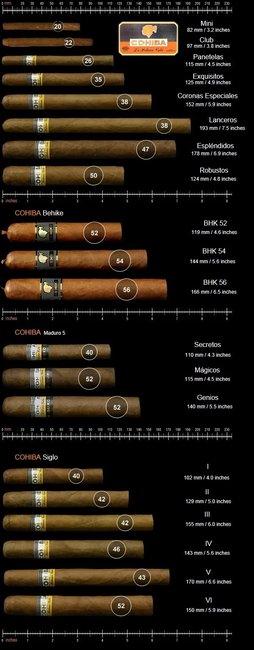 Cohiba Cigar Chart