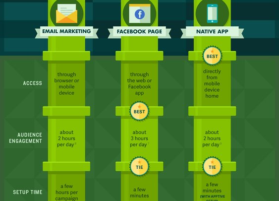 Infographic: Email Marketing Vs. Facebook Page Vs. Native App