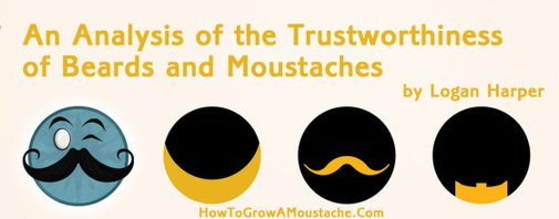 An Analysis of the Trustworthiness of Beards and Moustaches | How to Grow a Moustache