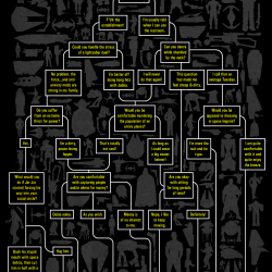 Star Wars Occupation Flow Chart | Visual.ly